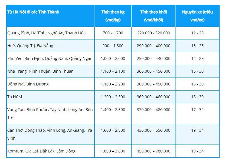 Vận chuyển hàng từ Long An đi Hà Nội