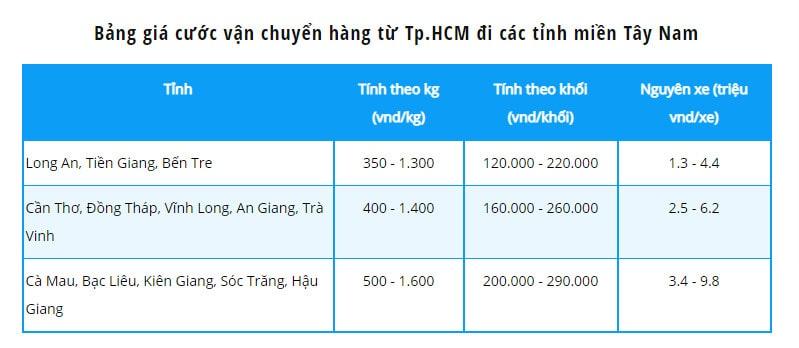 Chuyển hàng từ Sài Gòn đi các tỉnh miền tây