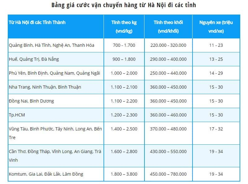 Vận chuyển hàng từ Hà Nội đi các tỉnh