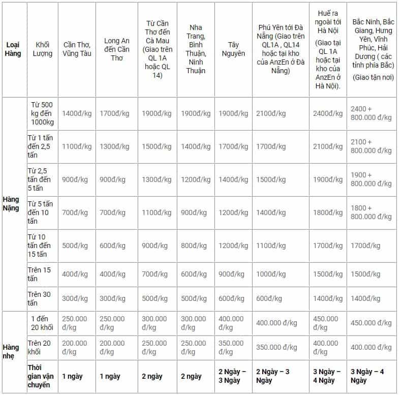 bảng giá cước vận chuyển hàng hóa Bắc Nam